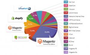 Part de marché des plateformes de vente en ligne